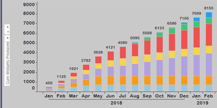 Cumulative Sum on Bar Chart is Wrong » The Analytics Corner