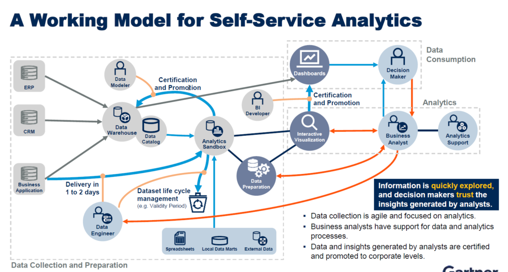 Governing Self-Service BI » The Analytics Corner